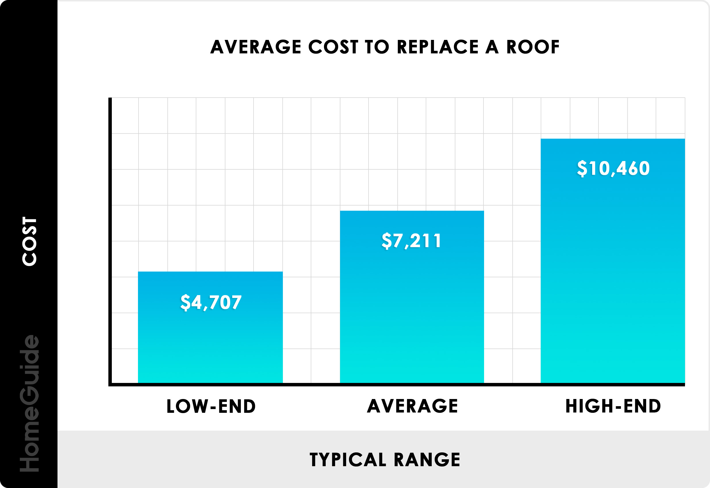 How Much Does a New Roof Cost in Charlotte, NC?